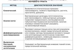 Методы, используемые для локализации инфекций мочевого тракта