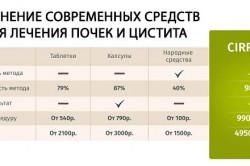 Сравнение Цирофита с другими средствами